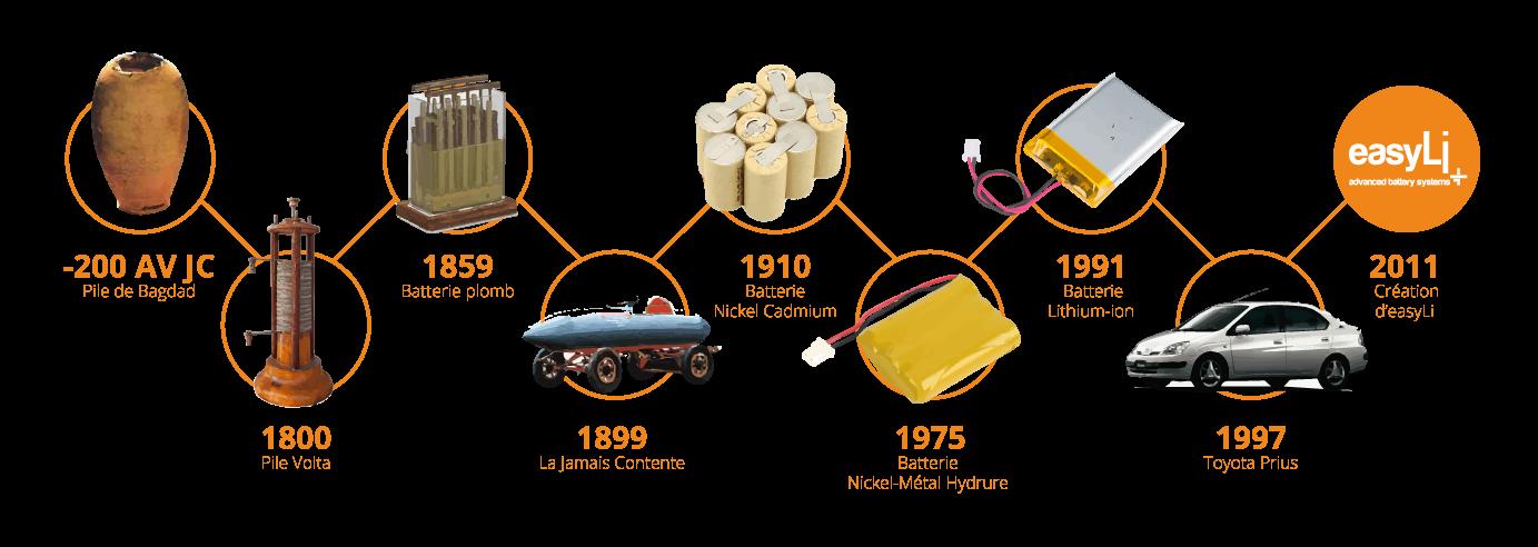 frise historique de l'évolution de l'utilisation des batteries