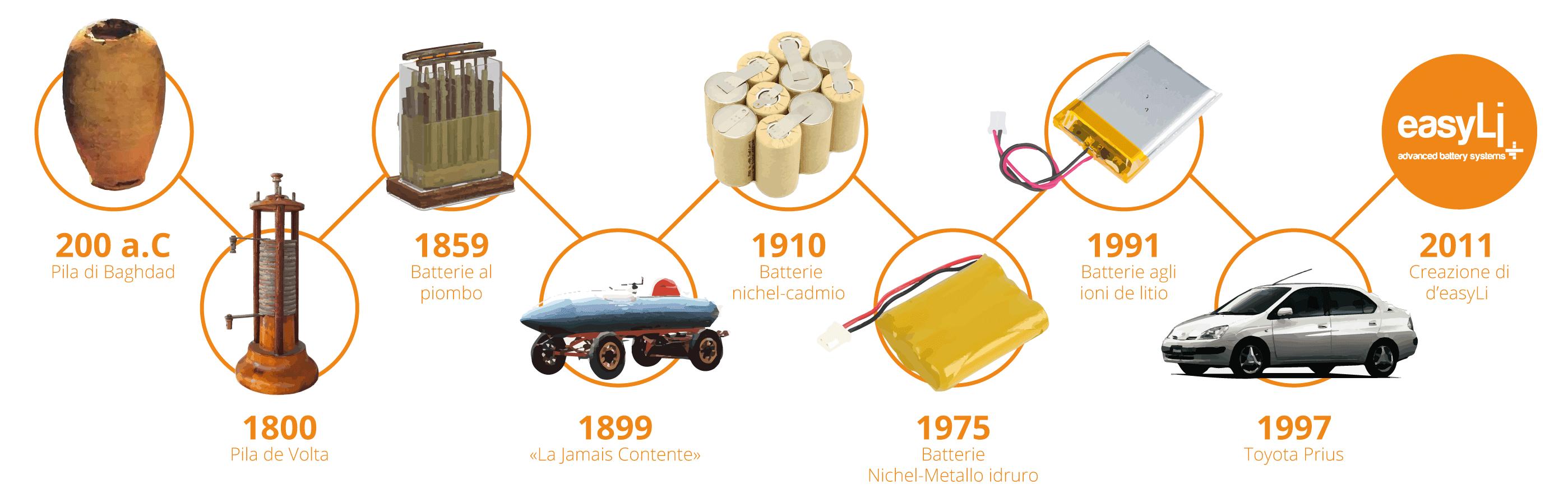 cronologia dell'evoluzione dell'utilizzo delle batterie